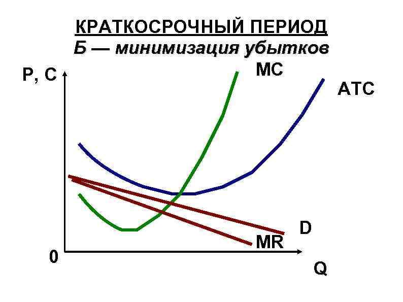 КРАТКОСРОЧНЫЙ ПЕРИОД Б — минимизация убытков MC P, C 0 MR D Q ATC
