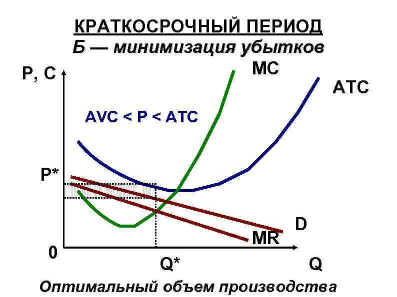 КРАТКОСРОЧНЫЙ ПЕРИОД Б — минимизация убытков MC P, C ATC AVC < Р <