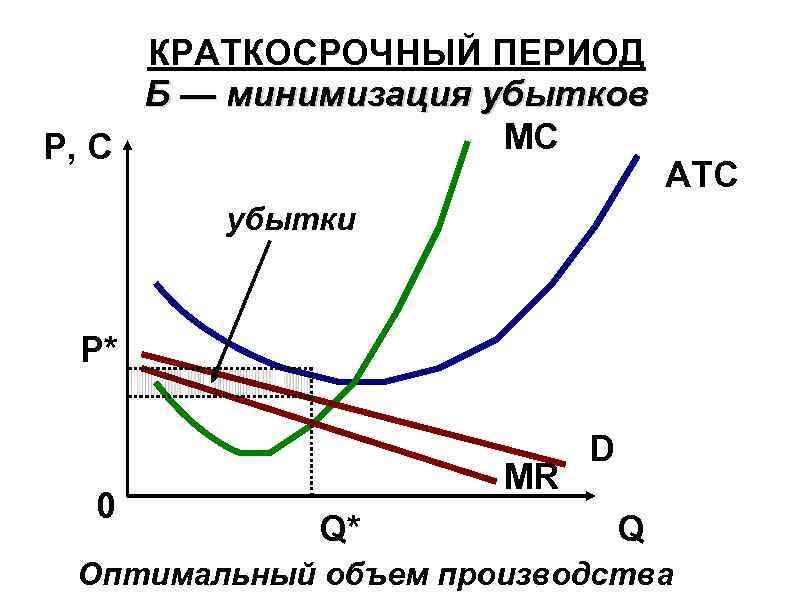 КРАТКОСРОЧНЫЙ ПЕРИОД Б — минимизация убытков MC P, C ATC убытки Р* 0 MR