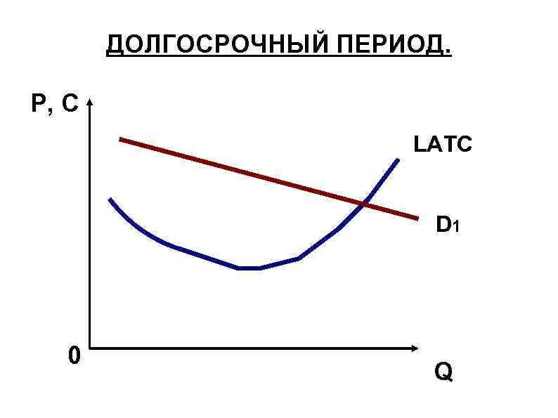 ДОЛГОСРОЧНЫЙ ПЕРИОД. P, C LATC D 1 0 Q