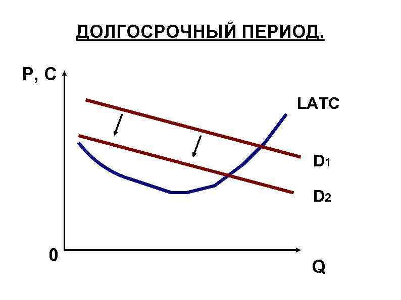 ДОЛГОСРОЧНЫЙ ПЕРИОД. P, C LATC D 1 D 2 0 Q