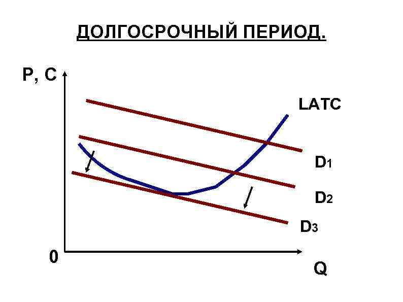 ДОЛГОСРОЧНЫЙ ПЕРИОД. P, C LATC D 1 D 2 D 3 0 Q