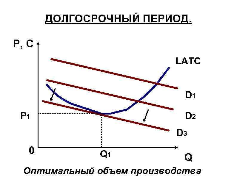 ДОЛГОСРОЧНЫЙ ПЕРИОД. P, C LATC D 1 P 1 D 2 D 3 0