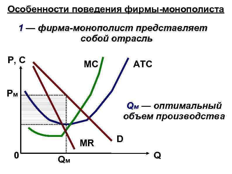 Особенности поведения фирмы-монополиста 1 — фирма-монополист представляет собой отрасль P, C MC ATC Pм