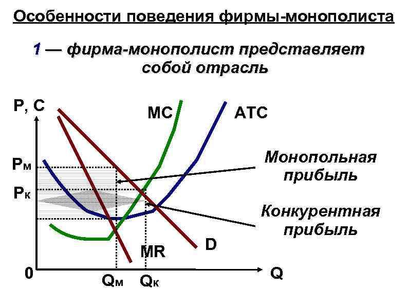 Особенности поведения фирмы-монополиста 1 — фирма-монополист представляет собой отрасль P, C MC ATC Монопольная
