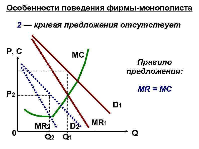 Особенности поведения фирмы-монополиста 2 — кривая предложения отсутствует P, C MC Правило предложения: MR