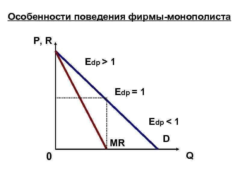 Особенности поведения фирмы-монополиста P, R Edp > 1 Edp = 1 Edp < 1