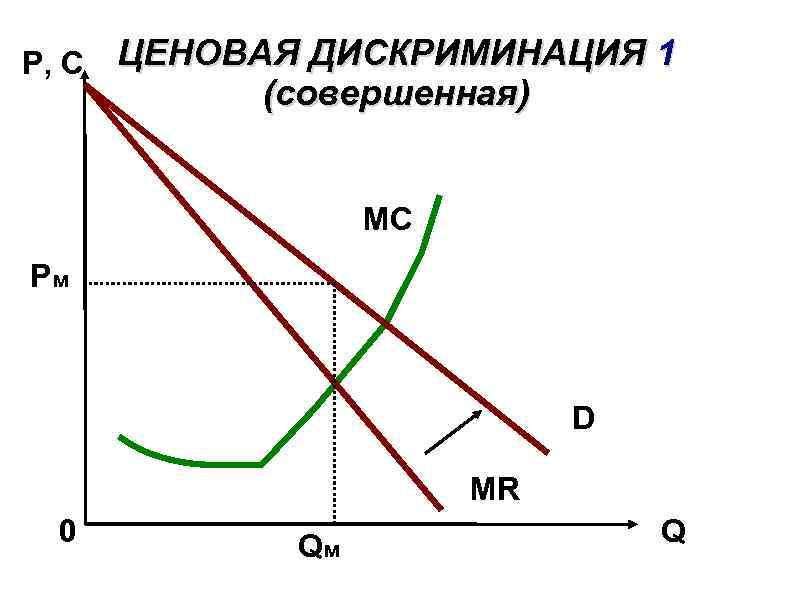 P, C ЦЕНОВАЯ ДИСКРИМИНАЦИЯ 1 (совершенная) MC Рм D MR 0 Qм Q