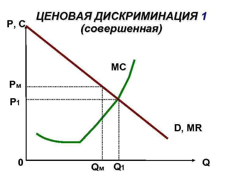 ЦЕНОВАЯ ДИСКРИМИНАЦИЯ 1 P, C (совершенная) MC Рм Р 1 D, MR 0 Qм