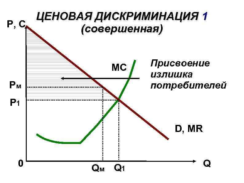 ЦЕНОВАЯ ДИСКРИМИНАЦИЯ 1 P, C (совершенная) MC Рм Присвоение излишка потребителей Р 1 D,