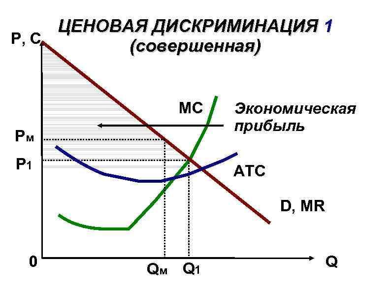 ЦЕНОВАЯ ДИСКРИМИНАЦИЯ 1 P, C (совершенная) MC Рм Р 1 Экономическая прибыль ATC D,