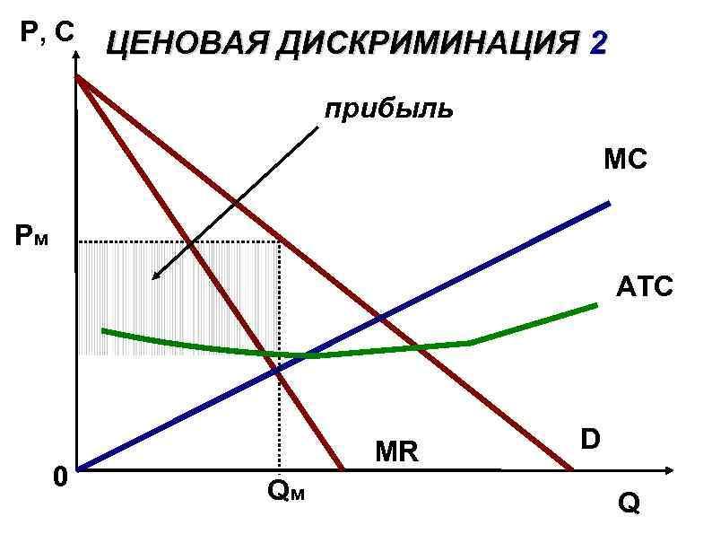 P, C ЦЕНОВАЯ ДИСКРИМИНАЦИЯ 2 прибыль MС Pм АТС 0 MR Qм D Q