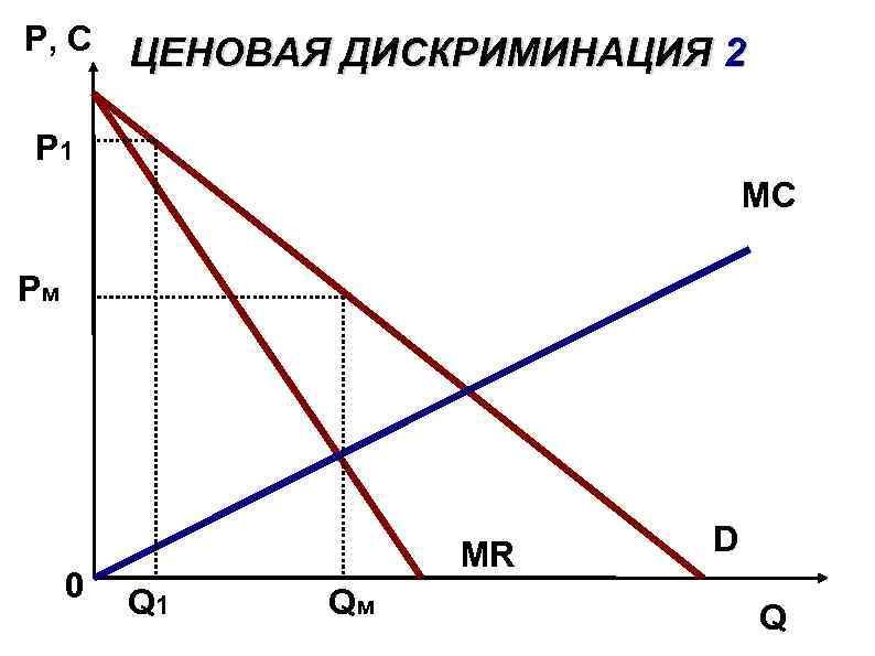 P, C ЦЕНОВАЯ ДИСКРИМИНАЦИЯ 2 P 1 MС Pм 0 MR Q 1 Qм