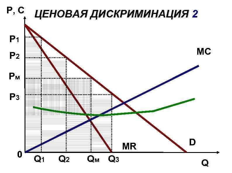 P, C ЦЕНОВАЯ ДИСКРИМИНАЦИЯ 2 P 1 MС P 2 Pм P 3 0