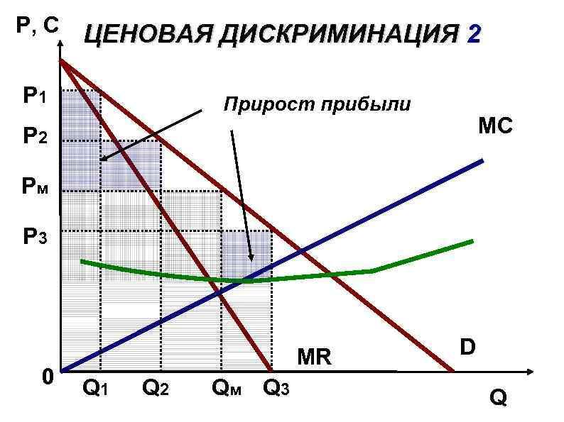 P, C ЦЕНОВАЯ ДИСКРИМИНАЦИЯ 2 P 1 Прирост прибыли MС P 2 Pм P