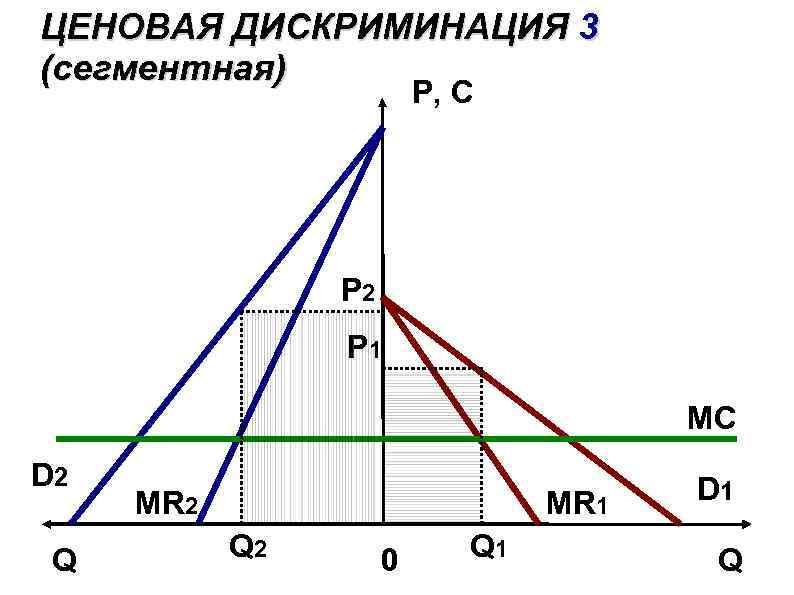 ЦЕНОВАЯ ДИСКРИМИНАЦИЯ 3 (сегментная) P, C P 2 P 1 MС D 2 Q