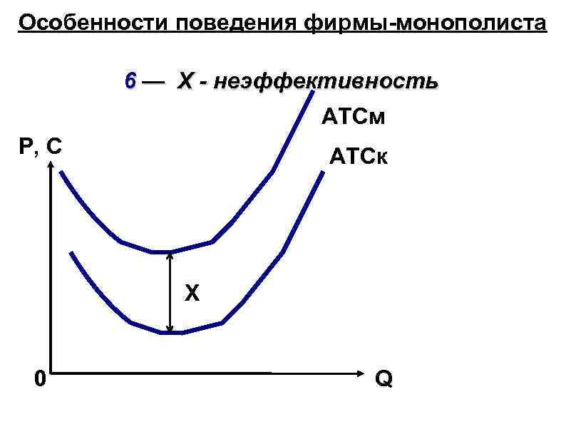 Особенности поведения фирмы-монополиста 6 — Х - неэффективность ATCм P, C ATCк Х 0