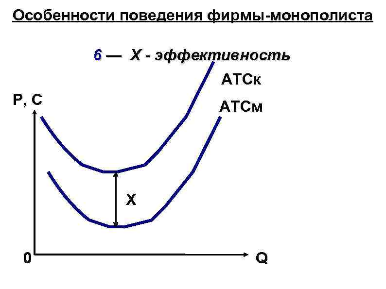 Особенности поведения фирмы-монополиста 6 — Х - эффективность ATCк P, C ATCм Х 0