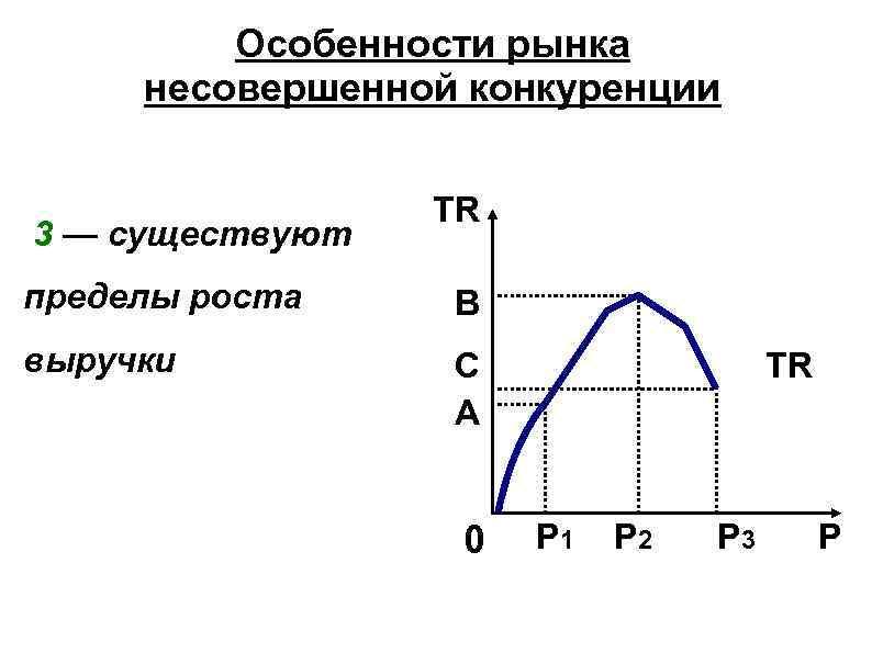 Особенности рынка несовершенной конкуренции 3 — существуют TR пределы роста В выручки С А