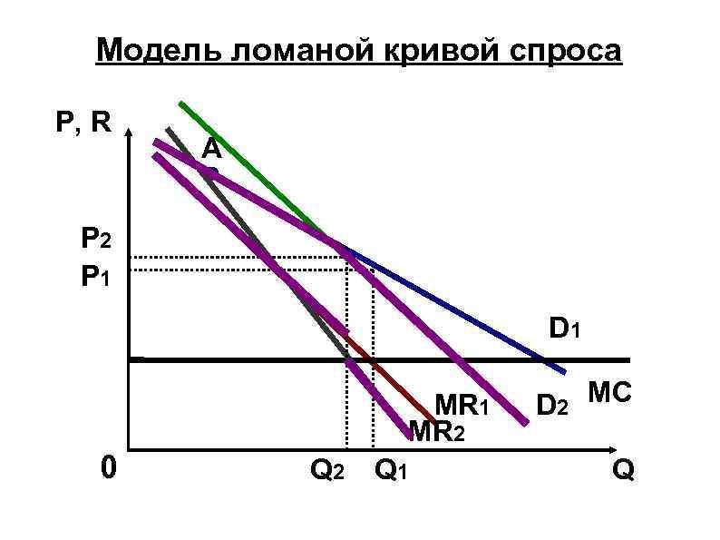 Модель ломаной кривой спроса P, R А P 2 P 1 D 1 MR