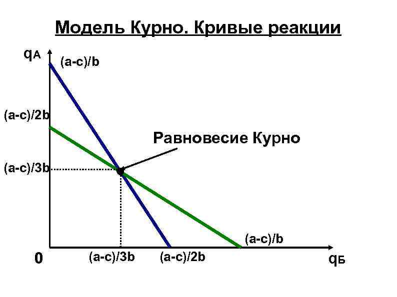 Модель Курно. Кривые реакции q. A (a-c)/b (a-c)/2 b Равновесие Курно (a-c)/3 b (a-c)/b