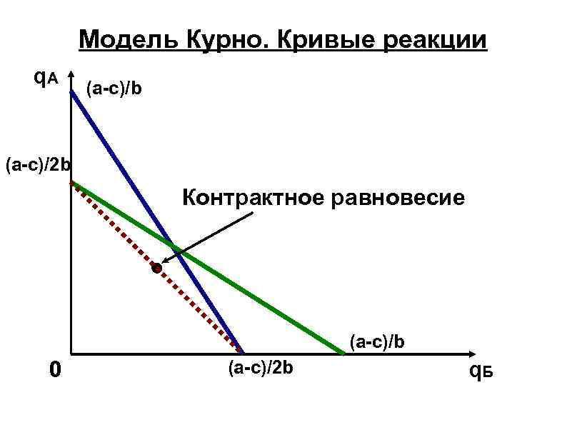 Модель Курно. Кривые реакции q. A (a-c)/b (a-c)/2 b Контрактное равновесие (a-c)/b 0 (a-c)/2
