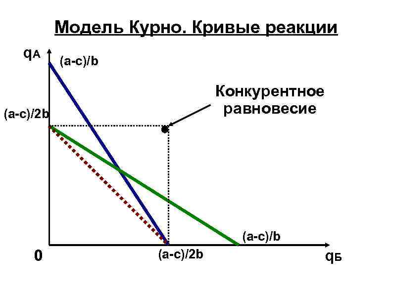 Модель Курно. Кривые реакции q. A (a-c)/b Конкурентное равновесие (a-c)/2 b (a-c)/b 0 (a-c)/2