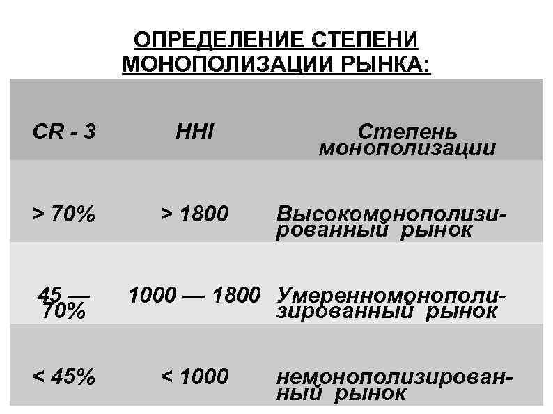ОПРЕДЕЛЕНИЕ СТЕПЕНИ МОНОПОЛИЗАЦИИ РЫНКА: CR - 3 HHI > 70% > 1800 45 —