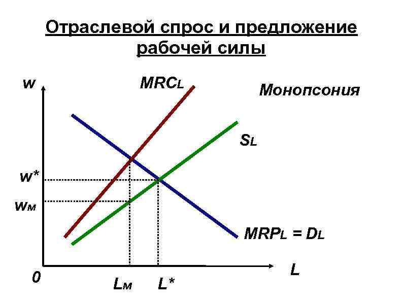 Отраслевой спрос и предложение рабочей силы w MRCL Монопсония SL w* wм MRPL =