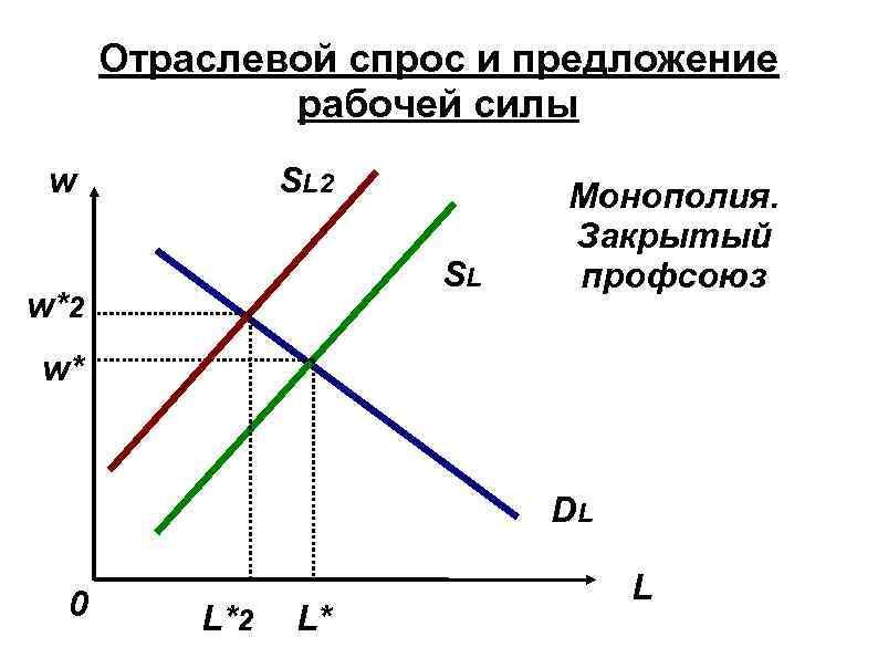 Отраслевой спрос и предложение рабочей силы SL 2 w SL w*2 Монополия. Закрытый профсоюз