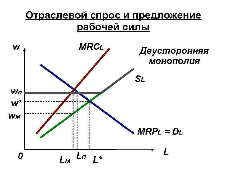 Отраслевой спрос и предложение рабочей силы w MRCL Двусторонняя монополия SL wп w* wм