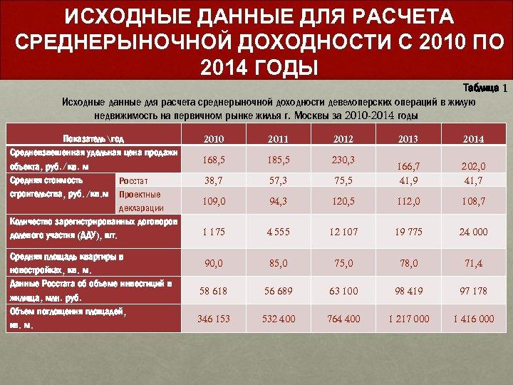 ИСХОДНЫЕ ДАННЫЕ ДЛЯ РАСЧЕТА СРЕДНЕРЫНОЧНОЙ ДОХОДНОСТИ С 2010 ПО 2014 ГОДЫ Таблица 1 Исходные