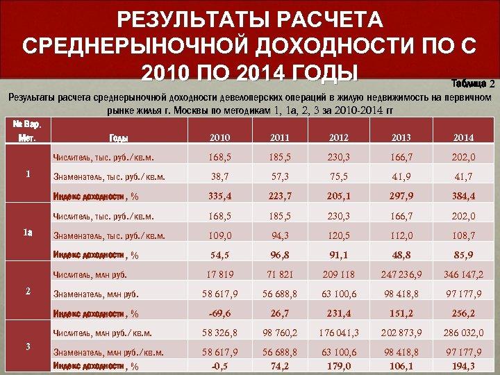 РЕЗУЛЬТАТЫ РАСЧЕТА СРЕДНЕРЫНОЧНОЙ ДОХОДНОСТИ ПО С 2010 ПО 2014 ГОДЫ Таблица 2 Результаты расчета