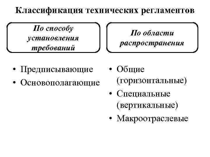 Классификация технических регламентов По способу установления требований По области распространения • Предписывающие • Общие