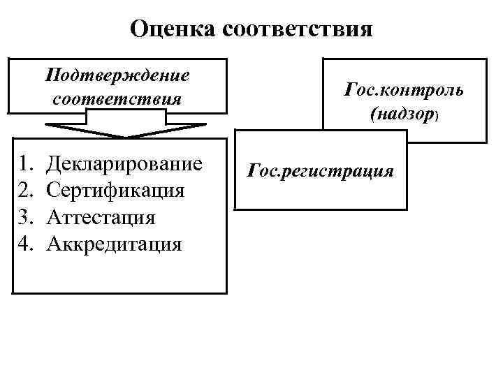 Оценка соответствия Подтверждение соответствия 1. 2. 3. 4. Декларирование Сертификация Аттестация Аккредитация Гос. контроль