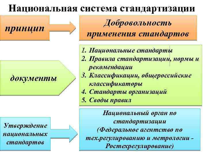 Национальная система стандартизации принцип документы Утверждение национальных стандартов Добровольность применения стандартов 1. Национальные стандарты