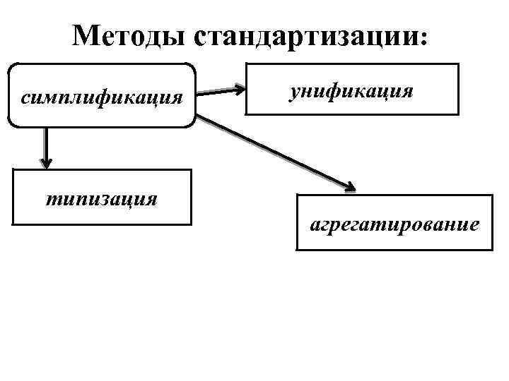 Методы стандартизации: симплификация унификация типизация агрегатирование