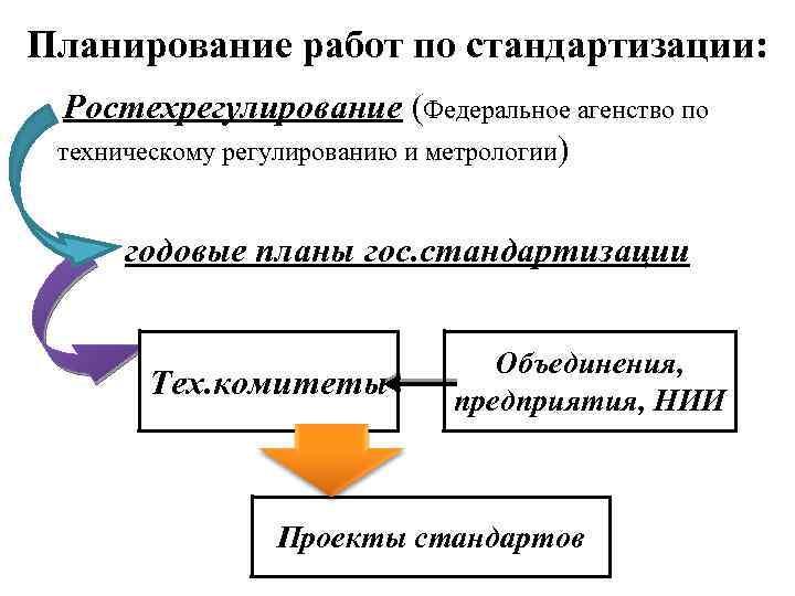 Планирование работ по стандартизации: Ростехрегулирование (Федеральное агенство по техническому регулированию и метрологии) годовые планы