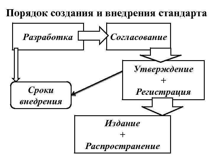 Порядок создания и внедрения стандарта Разработка Сроки внедрения Согласование Утверждение + Регистрация Издание +