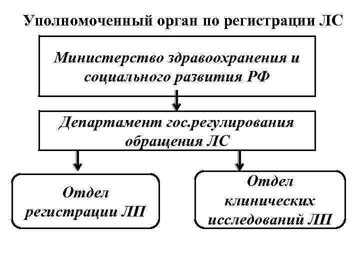 Уполномоченный орган по регистрации ЛС Министерство здравоохранения и социального развития РФ Департамент гос. регулирования