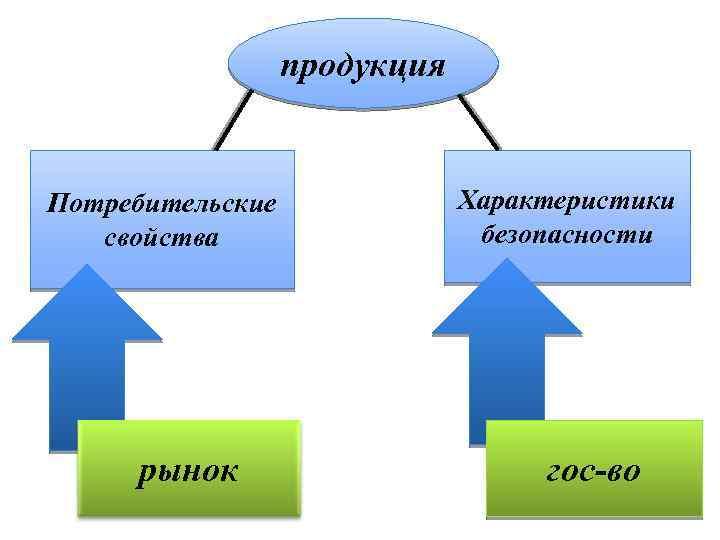 продукция Потребительские свойства рынок Характеристики безопасности гос-во