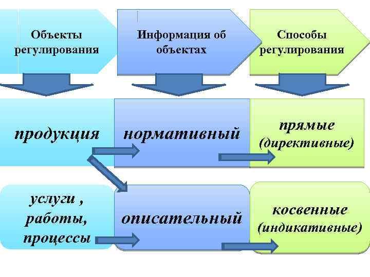 Объекты регулирования продукция услуги , работы, процессы Информация об объектах нормативный описательный Способы регулирования