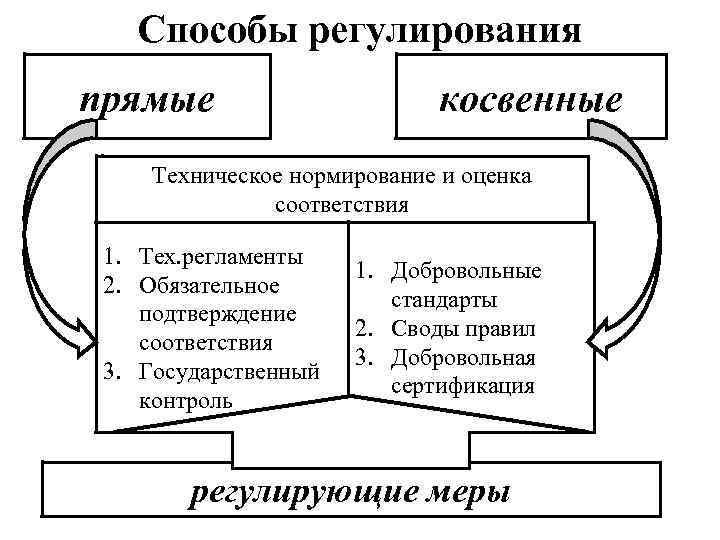 Способы регулирования прямые косвенные Техническое нормирование и оценка соответствия 1. Тех. регламенты 2. Обязательное