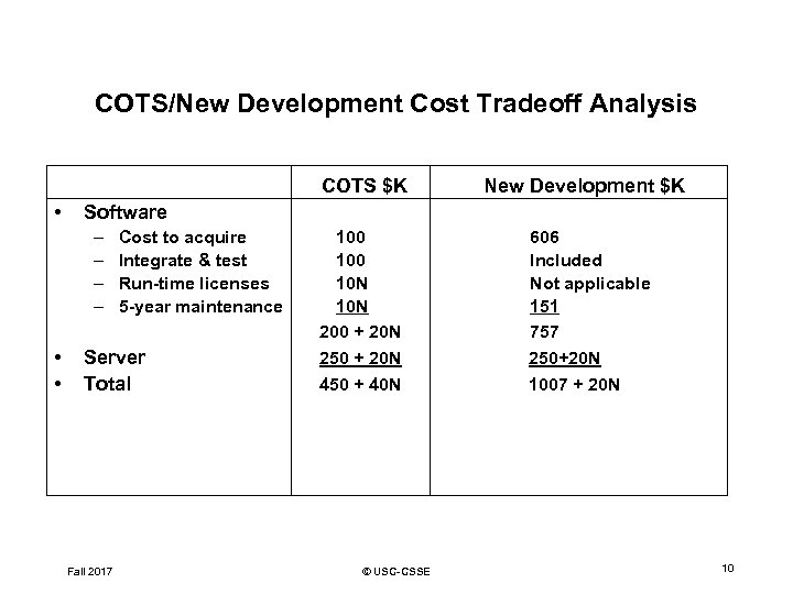 COTS/New Development Cost Tradeoff Analysis COTS $K • 100 10 N 200 + 20