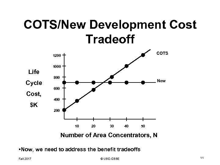 COTS/New Development Cost Tradeoff COTS 1200 Life Cycle Cost, $K 1000 800 New 600