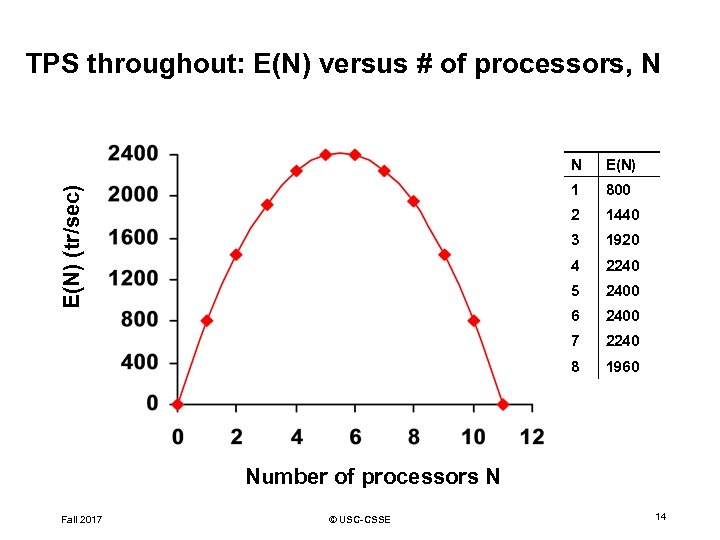 TPS throughout: E(N) versus # of processors, N E(N) 1 800 2 1440 3
