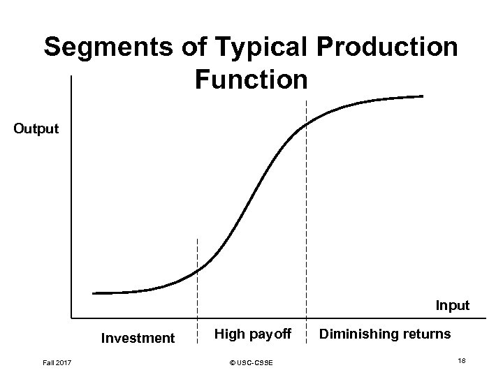 Segments of Typical Production Function Output Investment Fall 2017 High payoff © USC-CSSE Diminishing