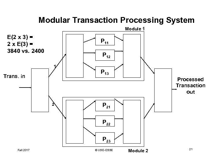 Modular Transaction Processing System Module 1 E(2 x 3) = 2 x E(3) =