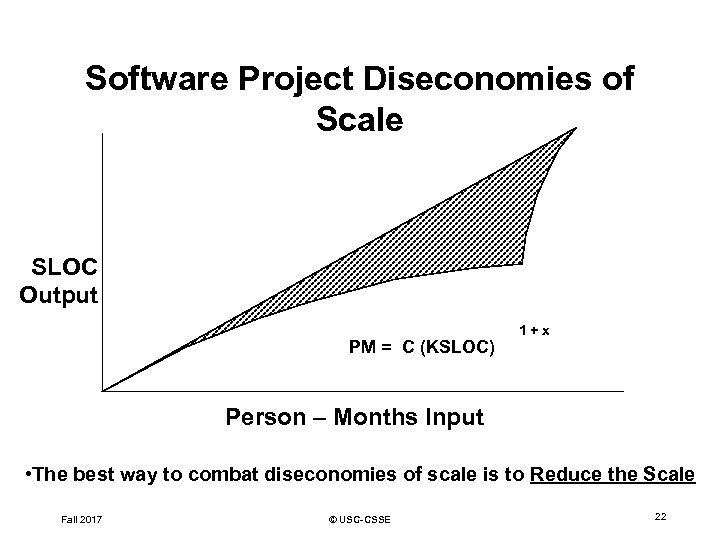 Software Project Diseconomies of Scale SLOC Output PM = C (KSLOC) 1+x Person –