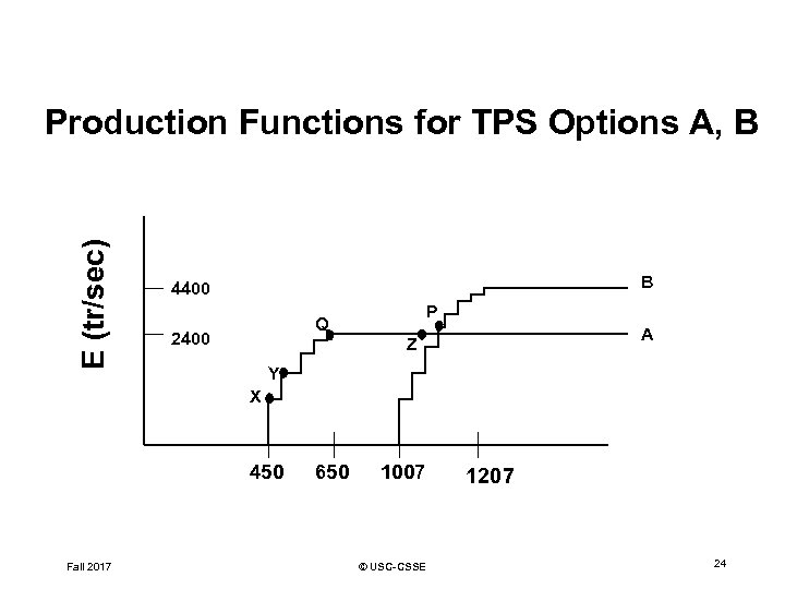 E (tr/sec) Production Functions for TPS Options A, B B 4400 P Q 2400